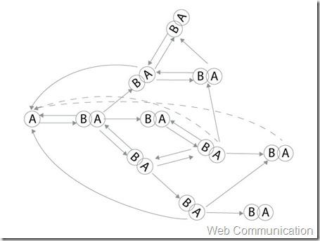 Web-communication